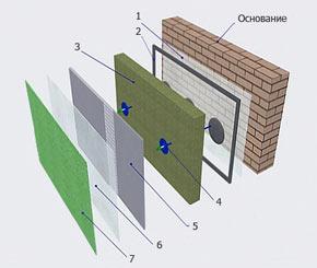 Фактурная штукатурка фасадов